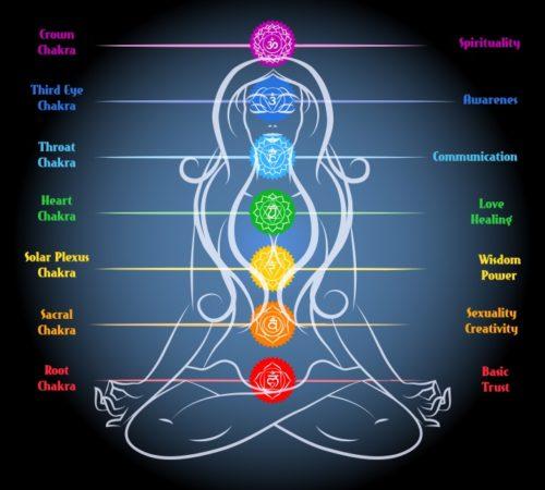 7 chakra spiritualitete og healing